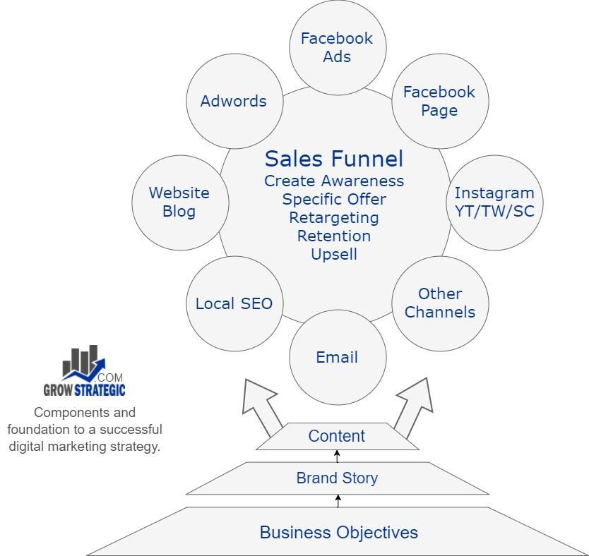 Grow Strategic Digital Marketing Process